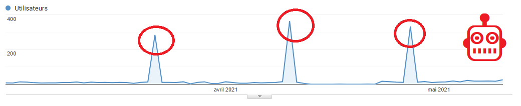 google analytics visualisation spam trafic