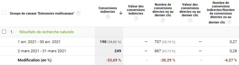 conversions indirectes mesurer SEO google analytics