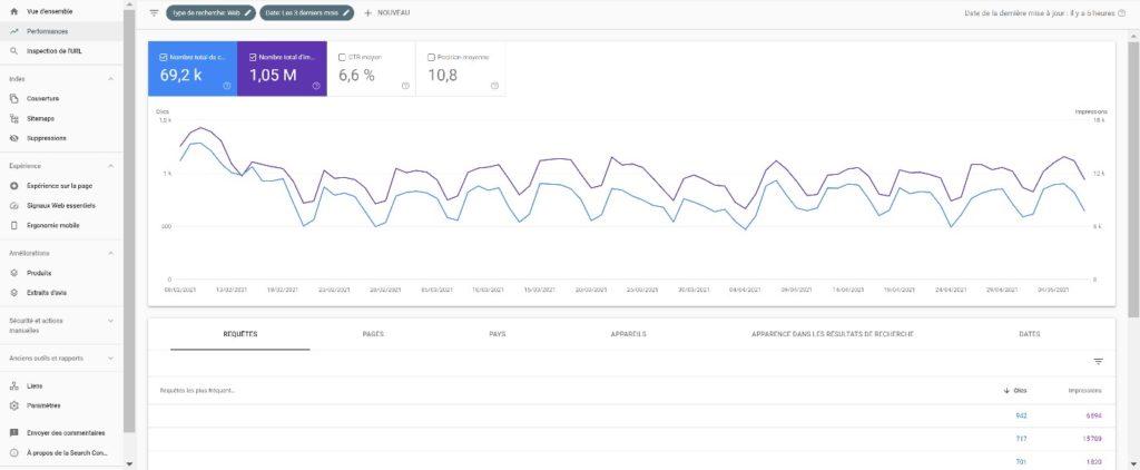 Capture d'écran du rapport de performances de la Search Console