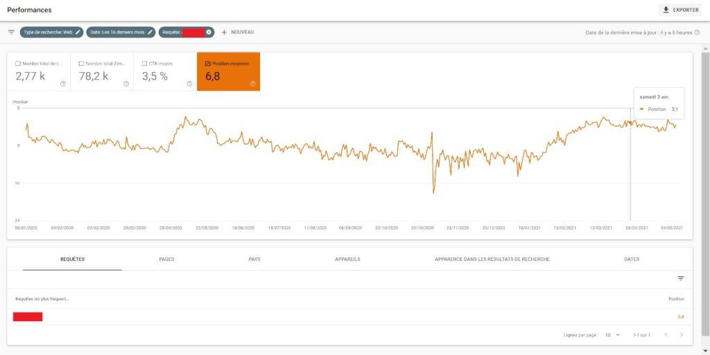 Capture d'écran d'un rapport de positionnement sur la Search Console