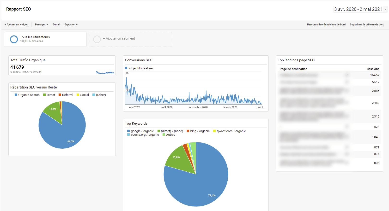 reporting SEO widget google analytics exemple